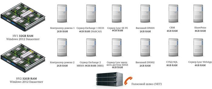 Серверная инфраструктура TI Systems