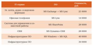 Таблица 1. Анализ затрат: TI Systems