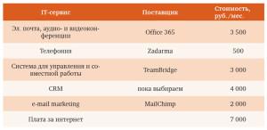 Таблица 2. Анализ затрат: TeamBridge