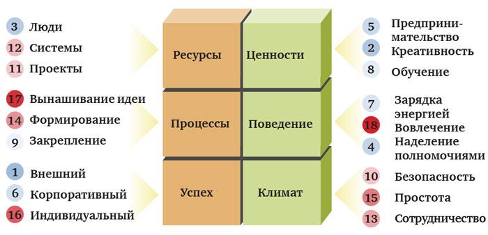 innov2