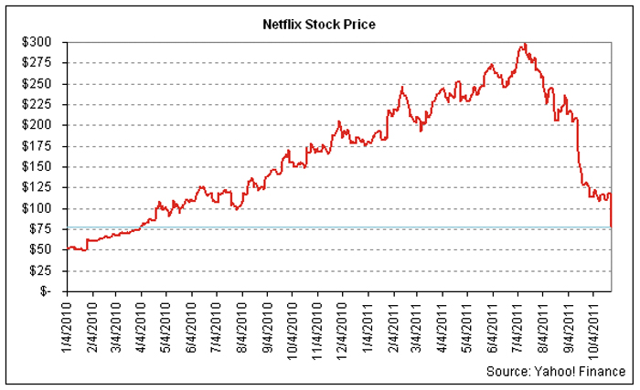 netflix stock