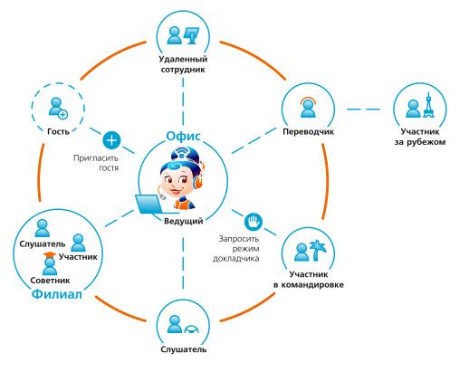 UIS_diagram