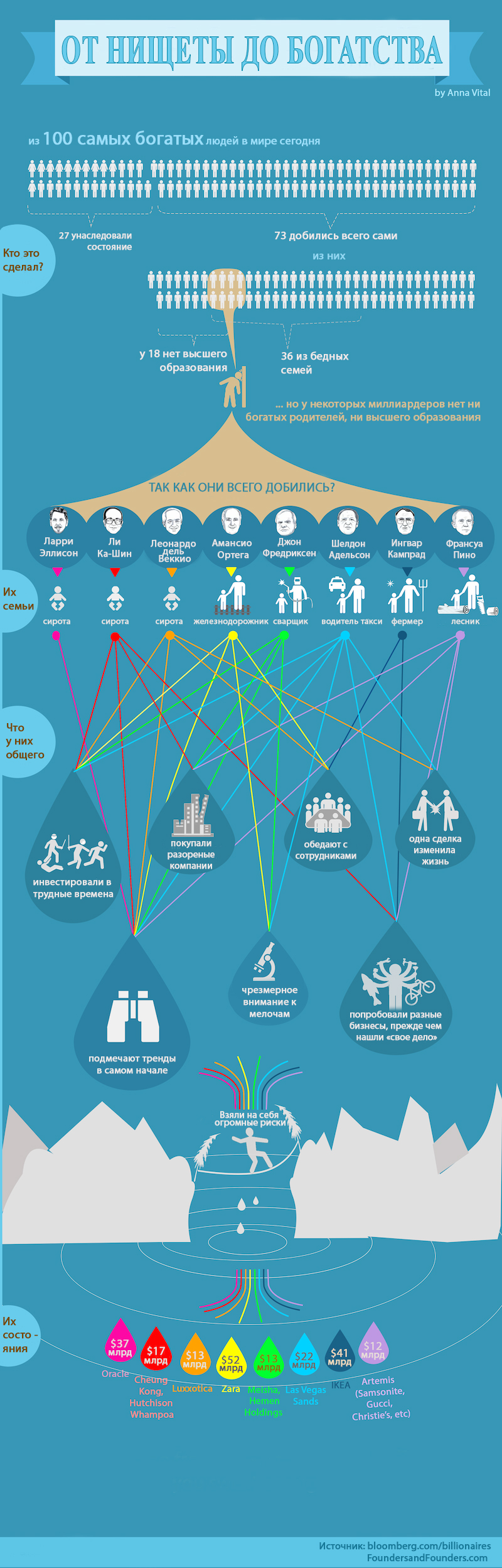 from-poor-to-rich-billionare-infographic1